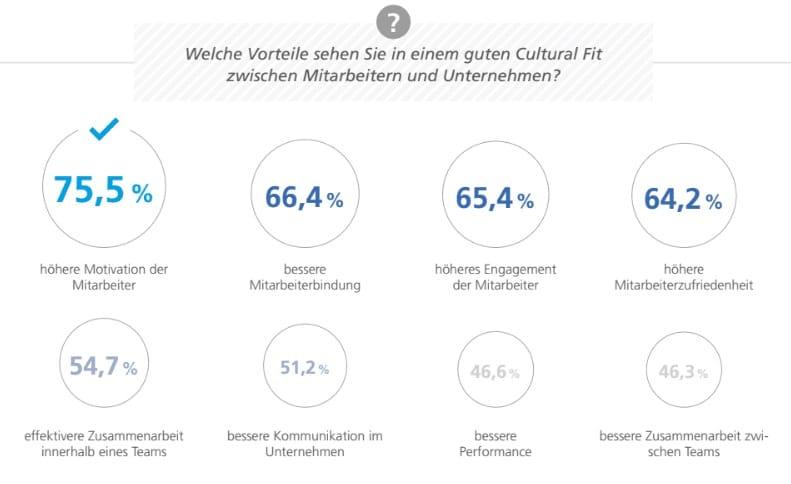 Cultural Fit Recruiting - Vorteile der Kultur zwischen Unternehmen und Mitarbeiter
