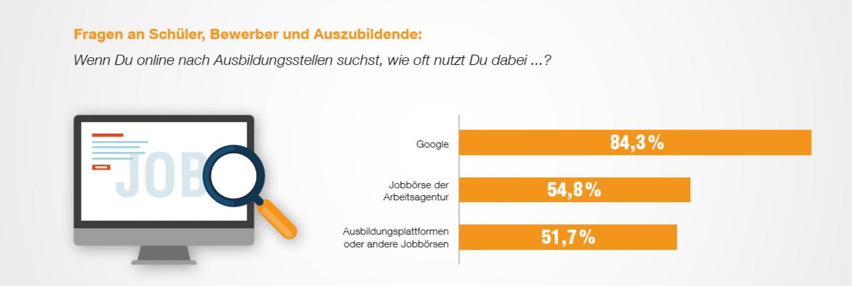 Azubi-Recruiting-Trends-2019-Ausbildungssuche