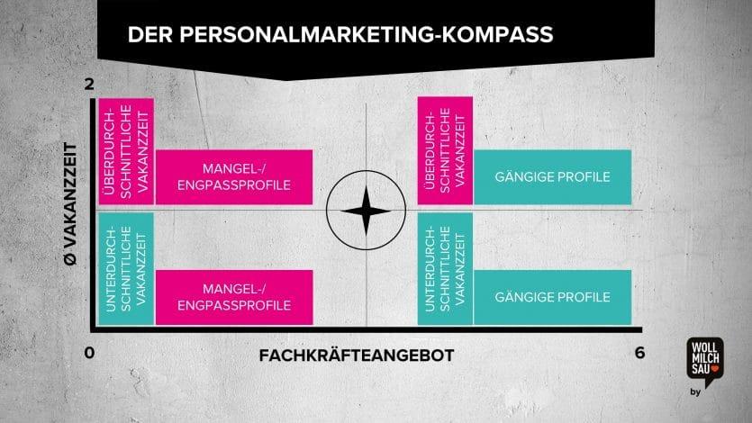 Personalmarketing-Kompass