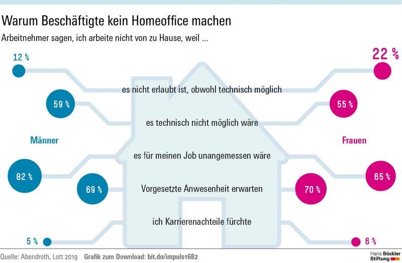 Warum Beschäftigte kein Homeoffice machen (Umfrage)
