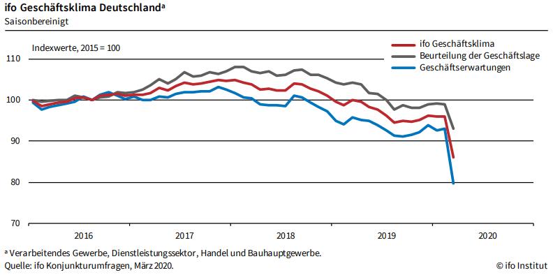 Geschäftsklima Deutschland