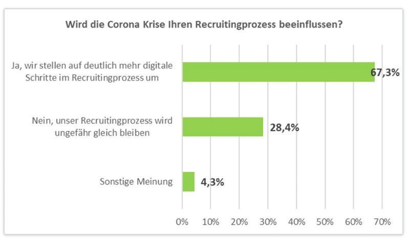 Corona Krise als Treiber für HR-Digitalisierung