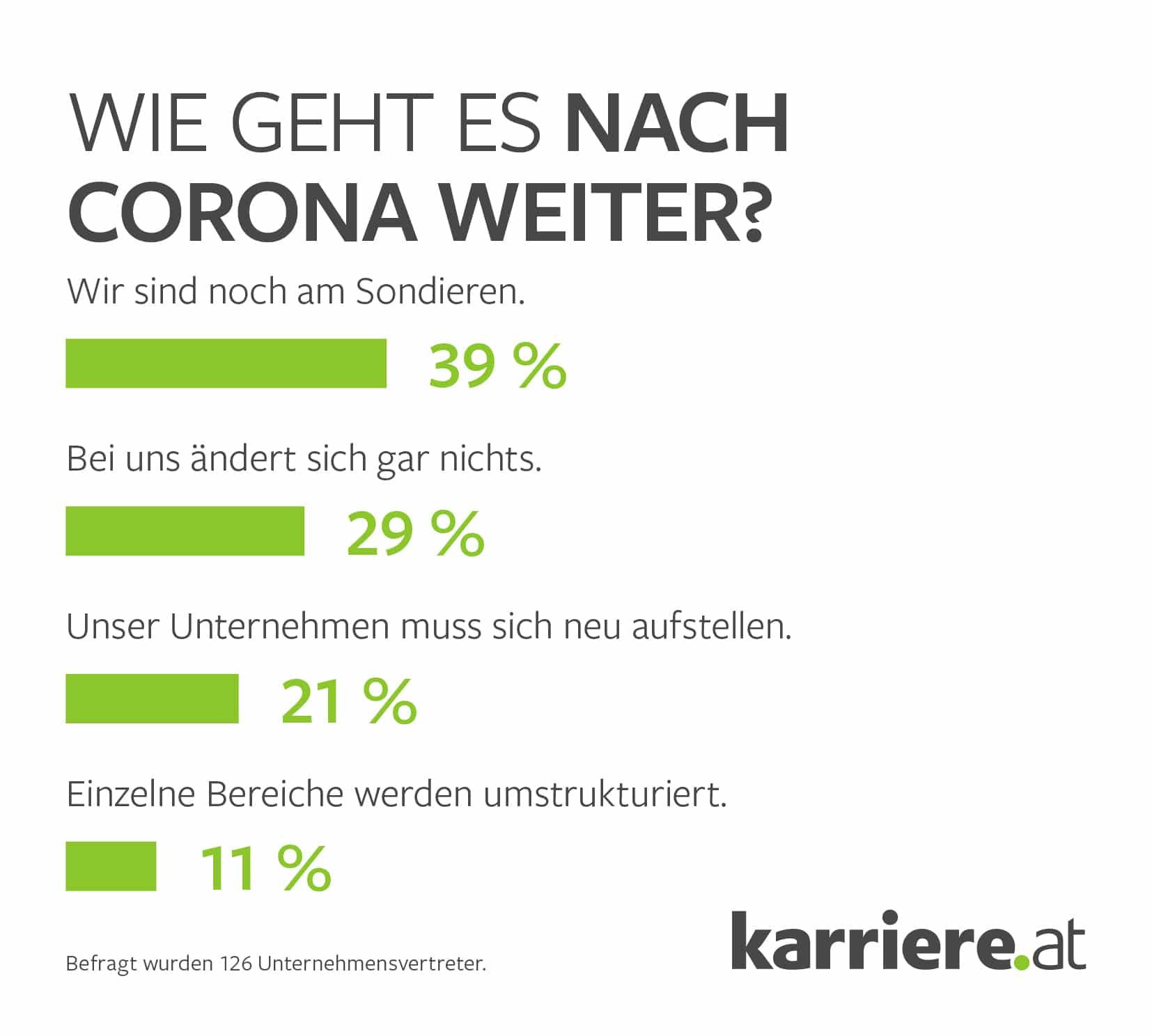 Nach Corona Jobwechsel Grafik 2 Unternehmen