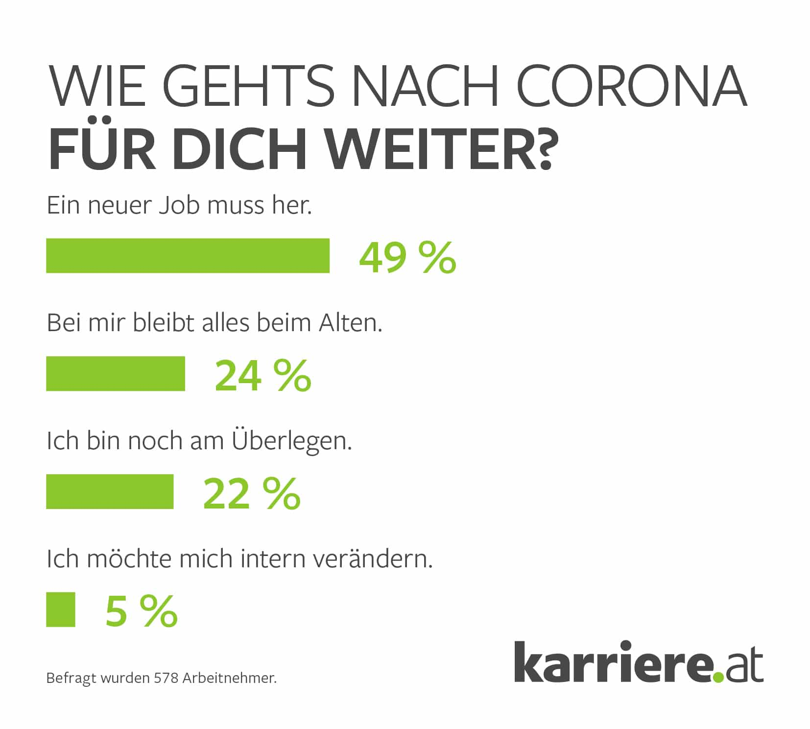 Nach Corona Jobwechsel Grafik 1 Arbeitnehmer