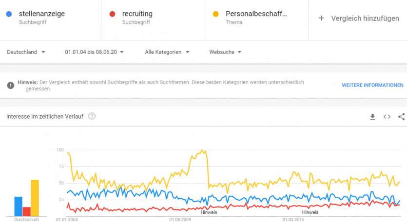 Google Trends Personalbeschaffung