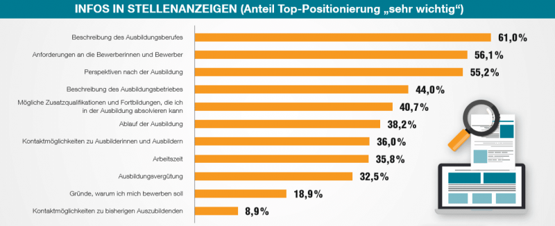 Azubi-Recruiting Trends 2020 - Stellenanzeigen für Azubis