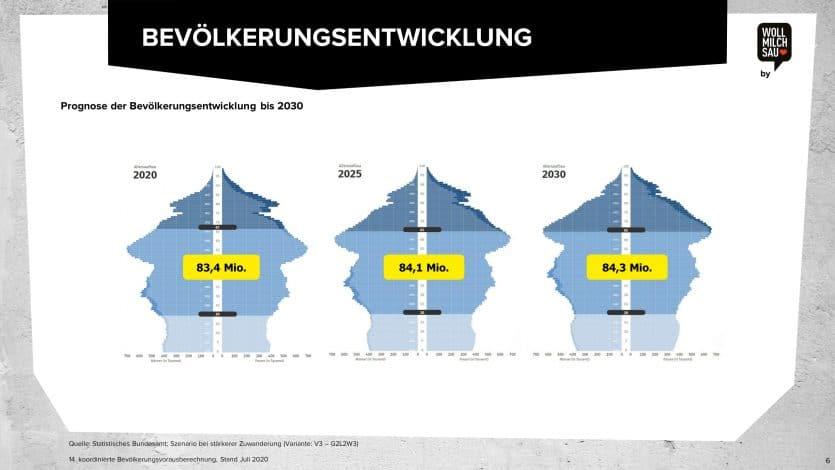 Arbeitsmarktstudie2020 Bevölkerungsentwicklung