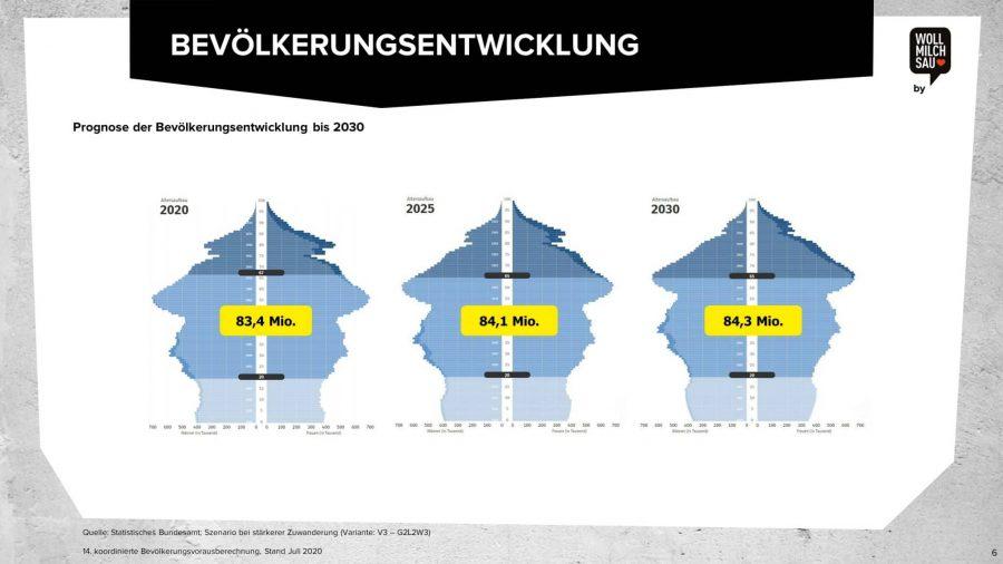 Arbeitsmarktstudie (Ausschnitt Grafik aus unserer Studie zum Arbeitsmarkt)