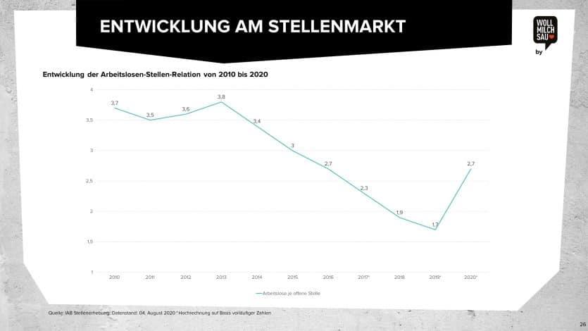 Entwicklung am Stellenmarkt Wollmilchsau Arbeitsmarktstudie