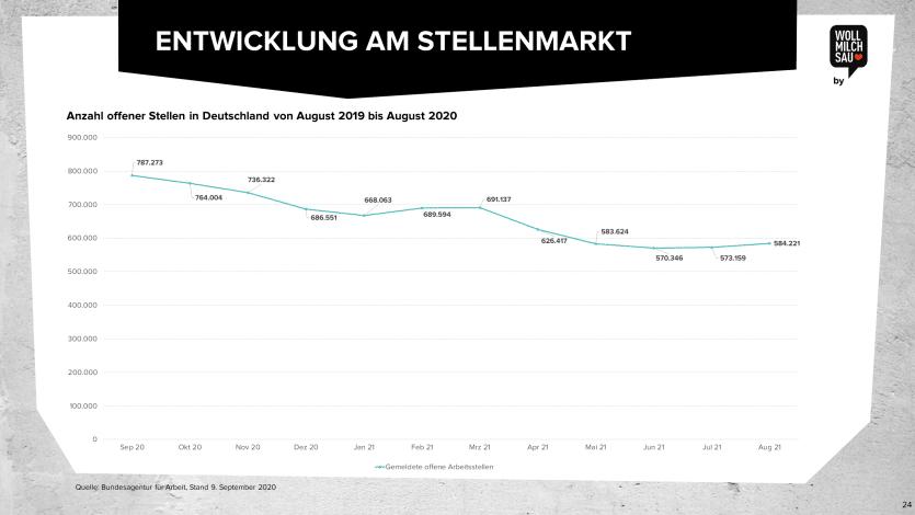Stellenmarkt Offene Stellen 2020 Deutschland