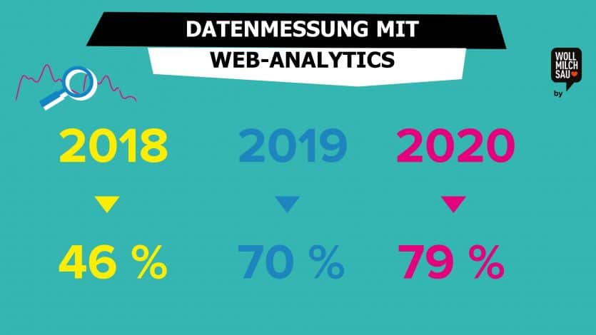 Datenmessung mit Web-Analytics Online Recruiting Studie 2020