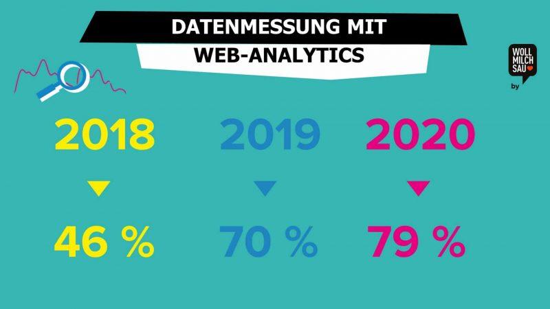 Datenmessung mit Web-Analytics Online Recruiting Studie 2020