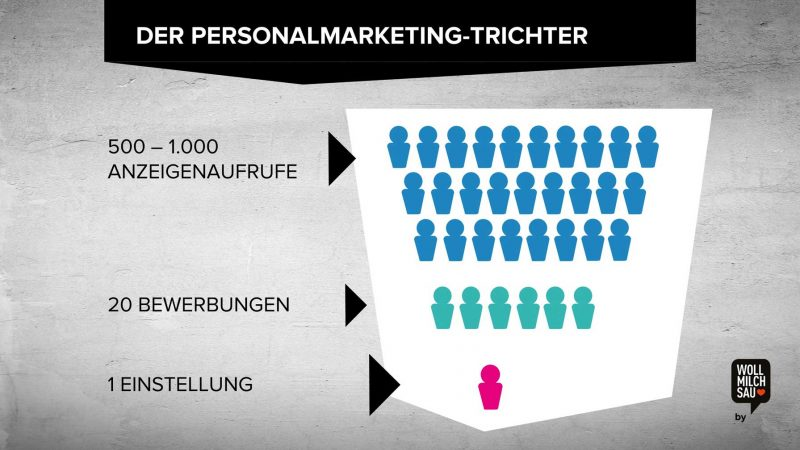 Personalmarketing-Mix: Bewerbung pro Anzeigenaufruf