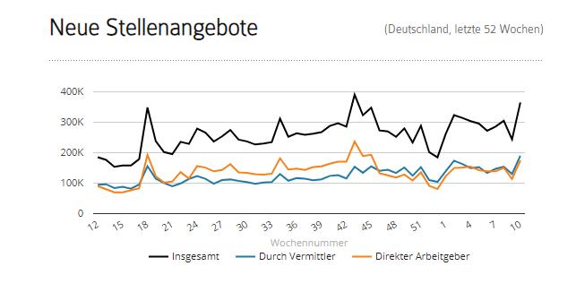 Neue Stellenangebote in Deutschland Jobfeed Neueinstellungen
