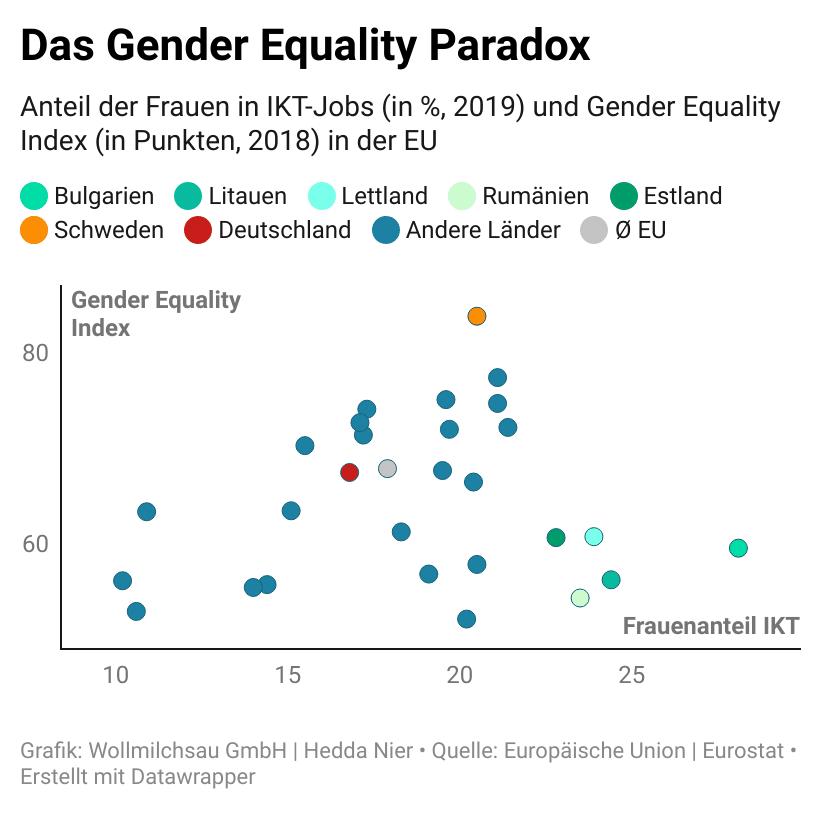 Infografik: Anteil der Frauen in ITK-Jobs in 2020 und Gender Equality Index in der EU