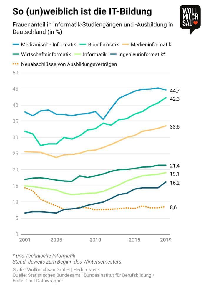 Infografik: Frauenanteil in Informatik-Studiengängen und -Ausbildungen in Deutschland