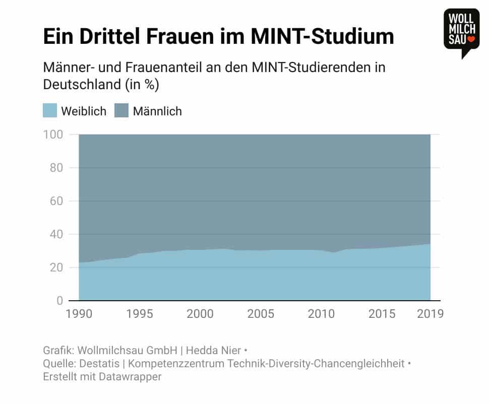 Infografik: Männer- und Frauenanteil an den MINT-Studierenden in Deutschland