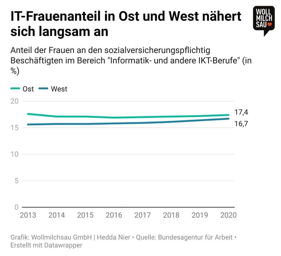 """Infografik: Anteil der Frauen an den sozialversicherungspflichtig Beschäftigten im Bereich """"Informatik und andere ITK-Berufe"""" in Ost und West"""
