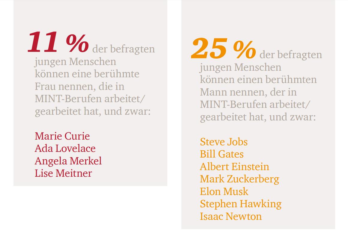 Umfrage: Bekanntheit von weiblichen und männlichen Berühmtheiten der MINT-Branche