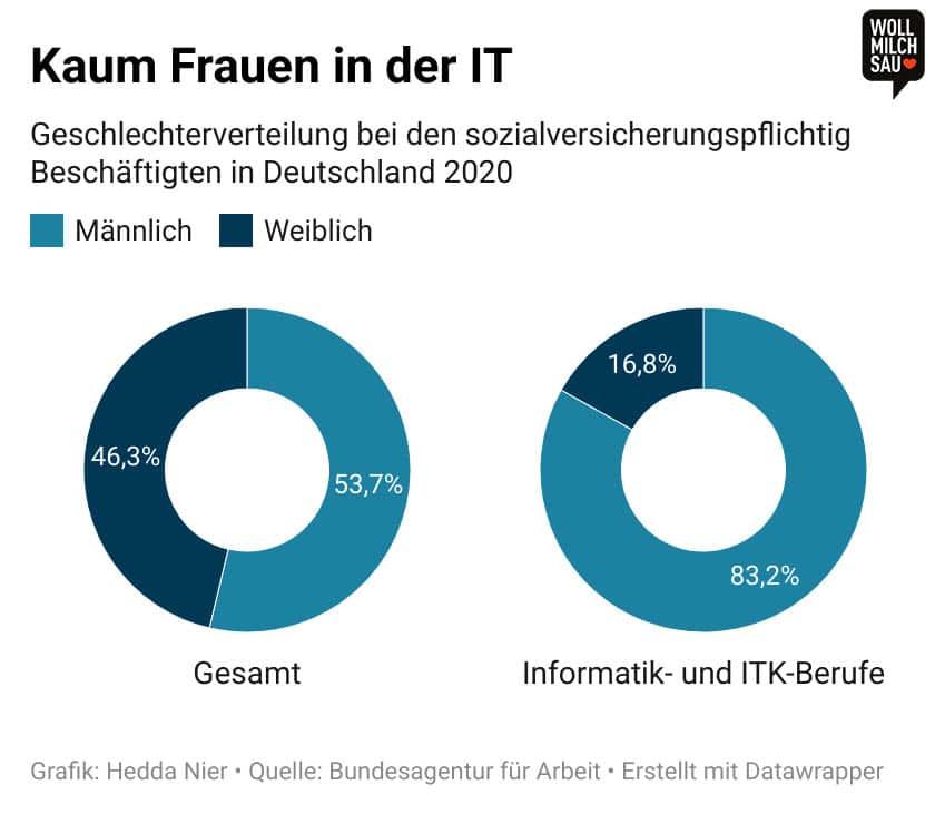 Infografik: Geschlechterverteilung bei den sozialversicherungspflichtig Beschäftigten in Deutschland 2020