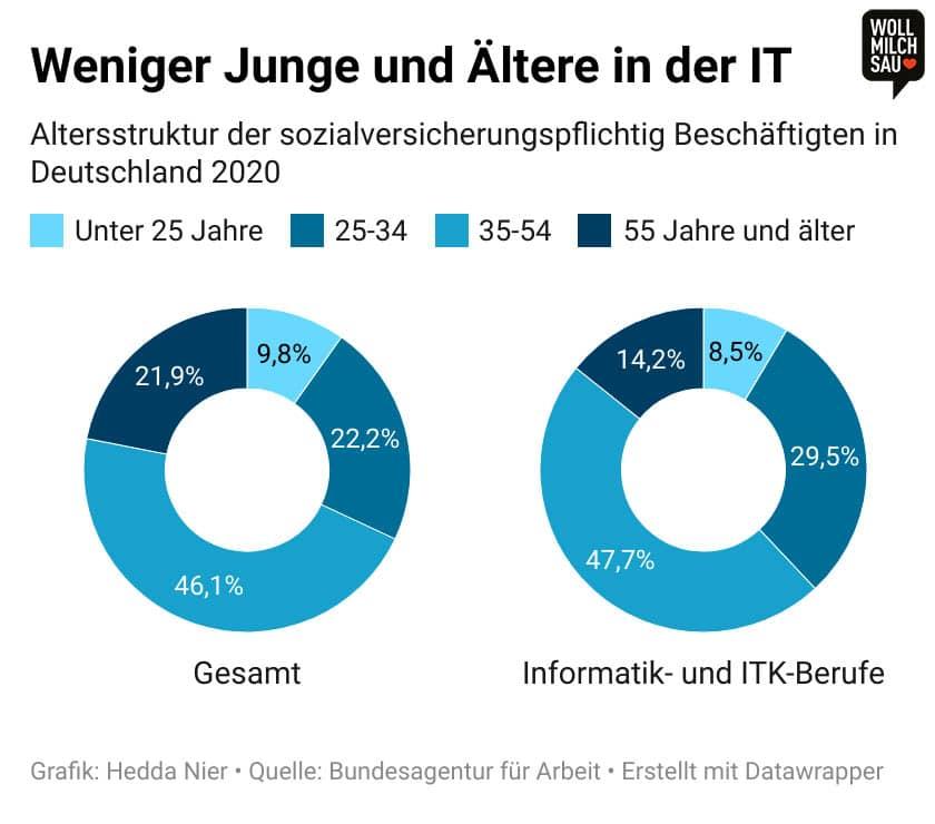 Infografik: Altersstruktur der sozialversicherungspflichtig Beschäftigten in Deutschland
