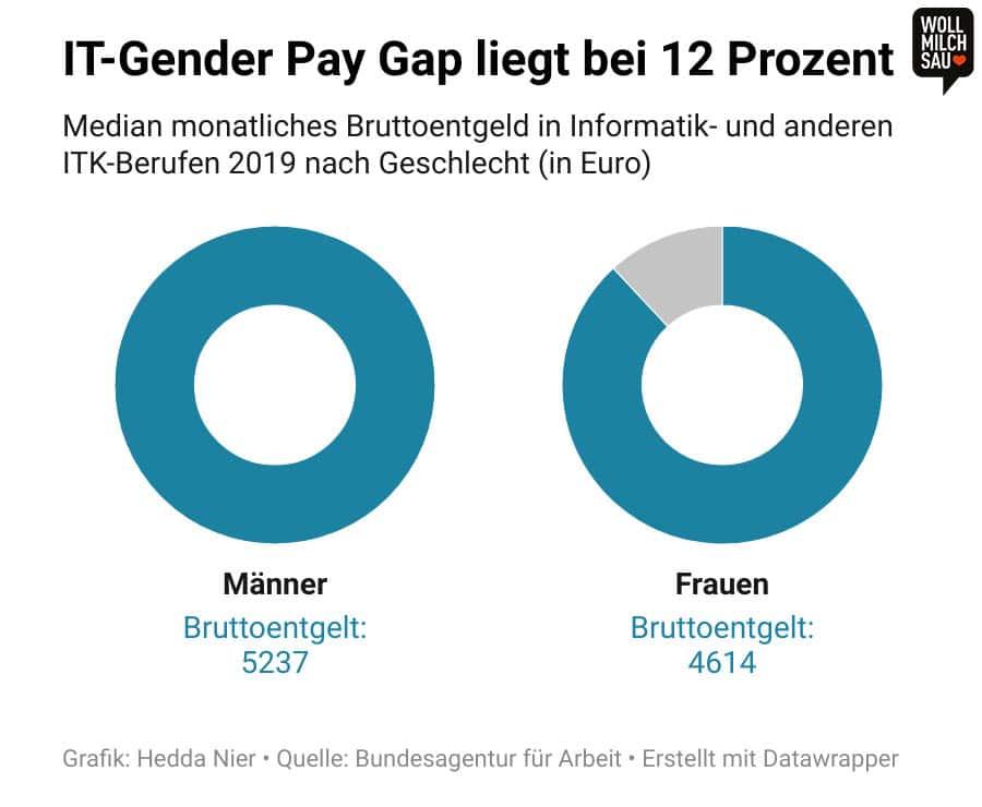 Infografik: Median monatliches Bruttoentgeld in Informatik- und anderen ITK-Berufen 2019 nach Geschlecht