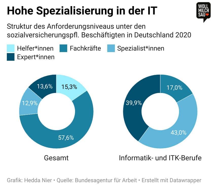 Infografik: Struktur des Anforderungsniveaus unter den sozialversicherungspfl. Beschäftigten in Deutschland 2020