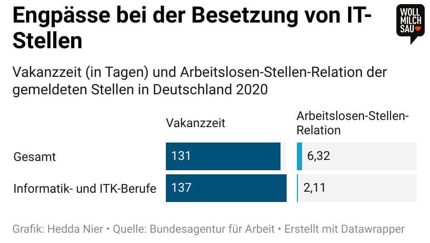 Infografik: Vakanzzeit (in Tagen) und Arbeitslosen-Stellen-Relation der gemeldeten Stellen in Deutschland 2020