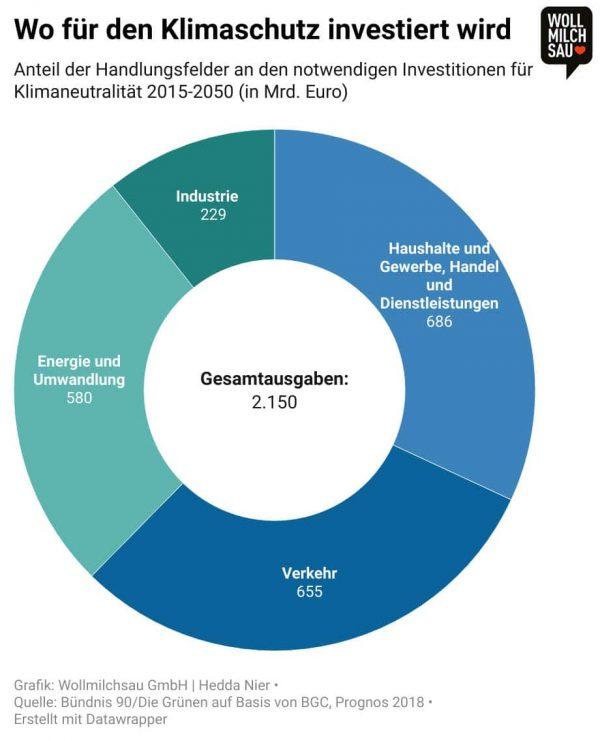 MINT - Infografik zu Klimaschutzinvestitionen