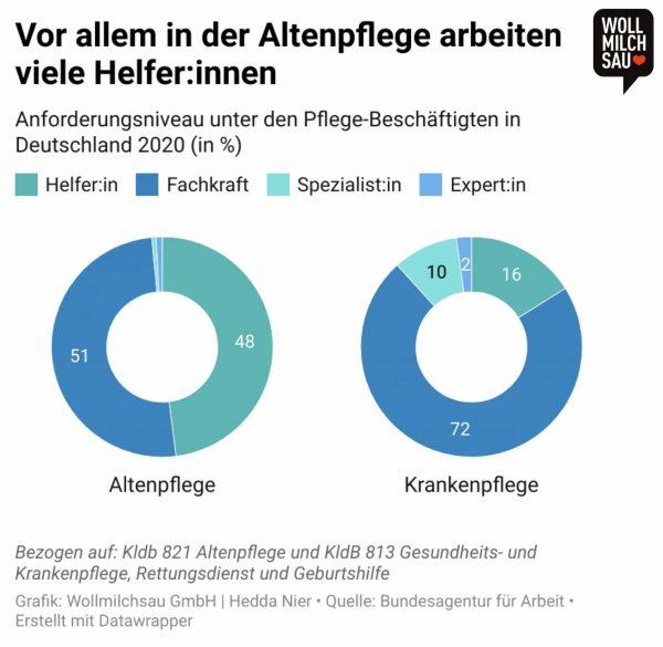 Vorurteile in der Pflege: Anforderungsniveau unter den Pflege-Beschäftigten in Deutschland in Prozent