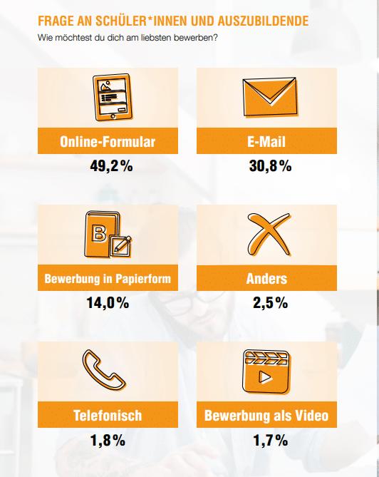 Azubi-Recruiting: Bewerbungsmöglichkeiten Azubi Recruiting Trends 2021