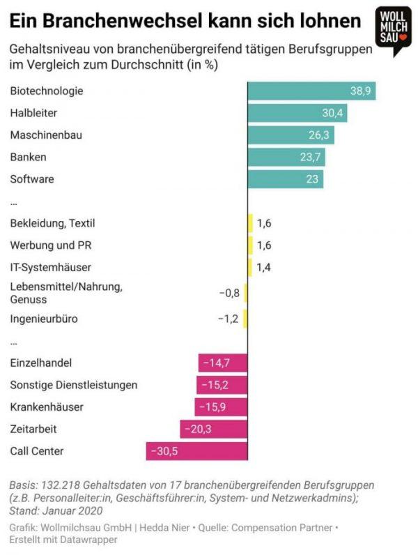 Faire Bezahlung - Infografik: Gehaltsniveau von branchenübergreifend tätigen Berufsgruppen
