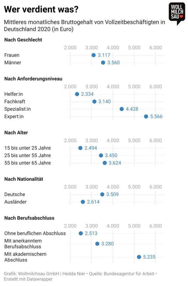 Faire Bezahlung - Infografik: Mittleres monatliches Bruttogehalt von Vollzeitbeschäftigten in Deutschland 2020 -