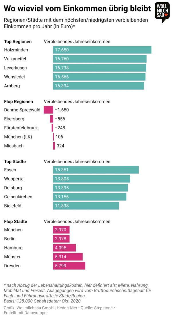 Faire Bezahlung - Inforgrafik: Regionen/Städte mit dem höchsten/niedrigsten verbleibenden Einkommen pro Jahr