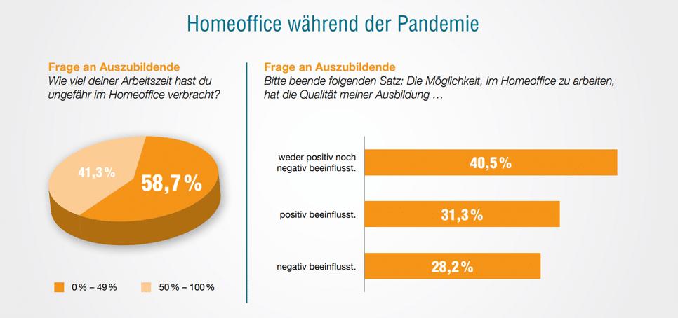 Azubi-Recruiting: HomeOffice in der Pandemie Azubi Recruiting Trends 2021