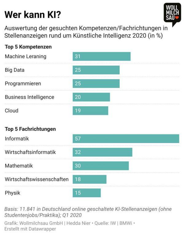 MINT - Infografik zu künstlicher Intelligenz