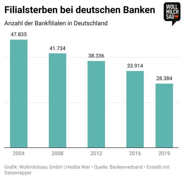 Versicherungen und Finanzen: Infografik - Filialsterben in Deutschland