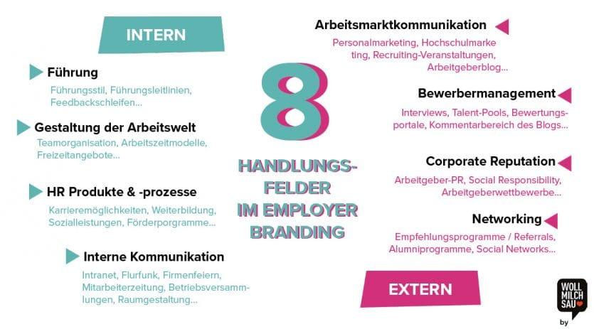 employer branding wordcloud