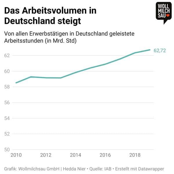 Vier-Tage-Woche: Infografik - Arbeitsvolumen in Deutschland