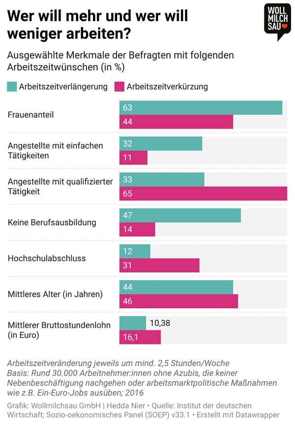 Vier-Tage-Woche: Infografik zu Merkmalen der Befragten zu Arbeitszeitwünschen