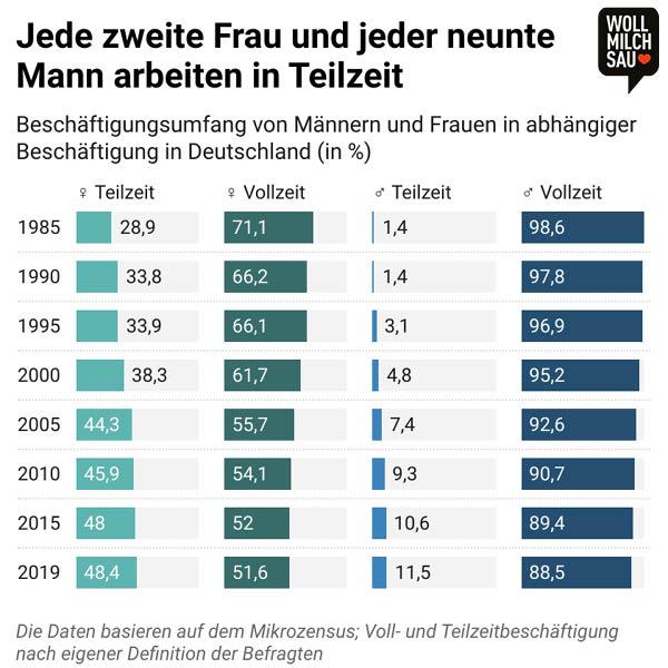 Vier-Tage-Woche: Infografik zum Beschäftigungsumfang in Deutschland
