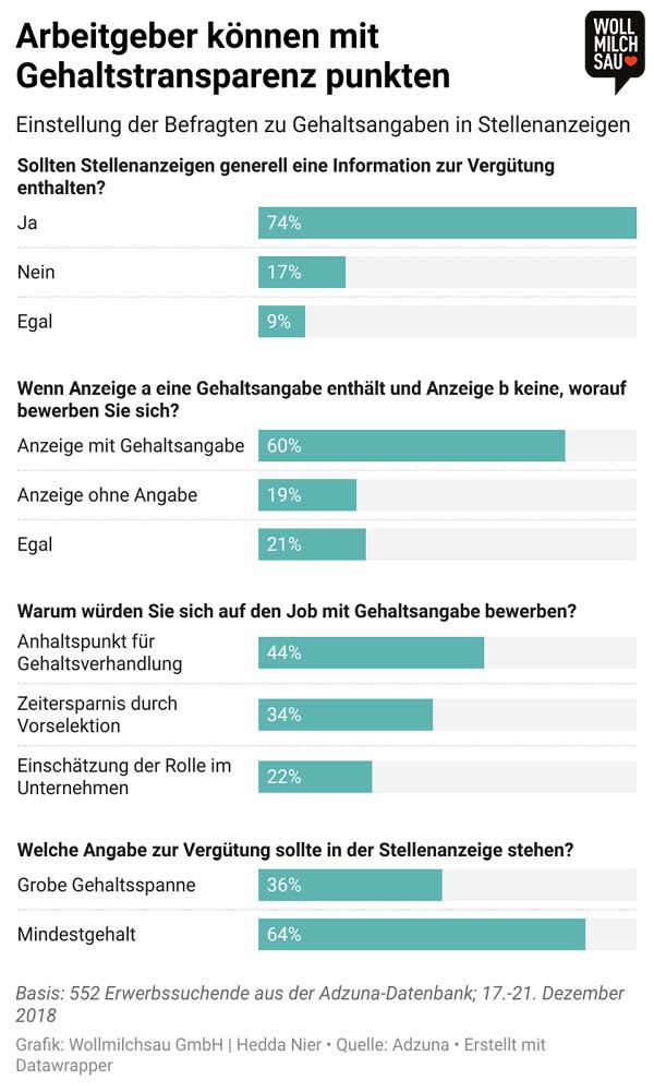 Gehaltstransparenz Infografik: Einstellung zu Gehaltsangaben