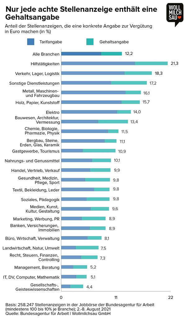 Gehaltstransparenz Infografik - Nur jede achte Stellenanzeige enthält eine Gehaltsangabe