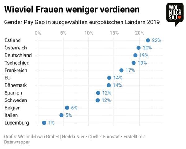 Gehaltstransparenz Infografik: Wieviel Frauen weniger verdienen