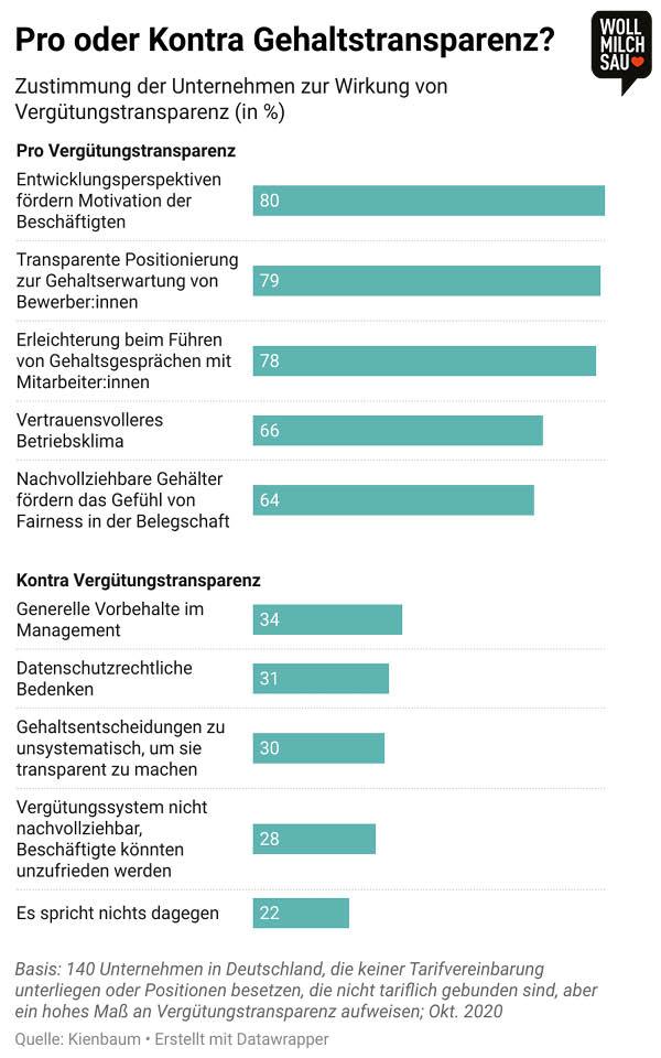 Gehaltstransparenz Infografik: Zustimmung der Unternehmen zur Wirkung von Vergütungstransparenz