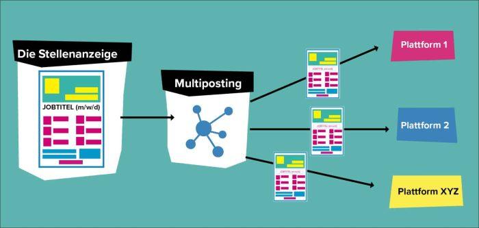 Stellenanzeigen Multiposting einfach erklärt: So werden Job Ads auf mehrere Plattformen gebracht