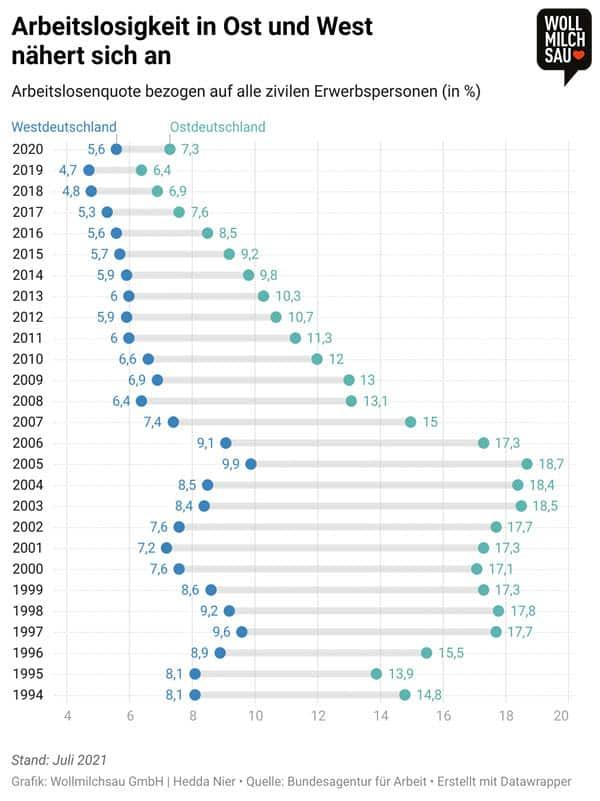 Ost und West Infografik: Arbeitslosigkeit in Ost und West