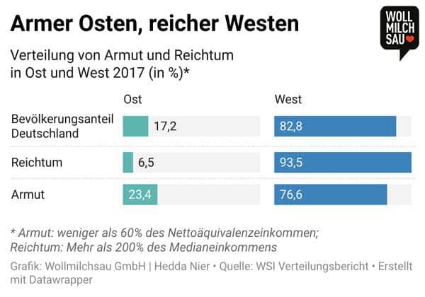Ost und West Infografik: Verteilung von Armut und Reichtum in Ost und West