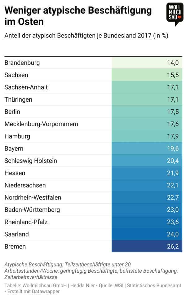 Ost und West Infografik: Weniger atypische Beschäftigung im Osten