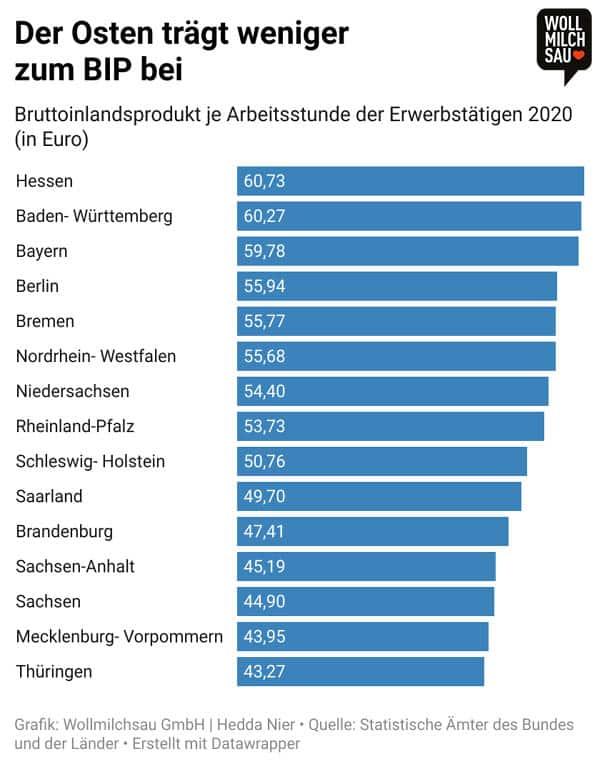 Ost und West Infografik: BIP je Bundesland